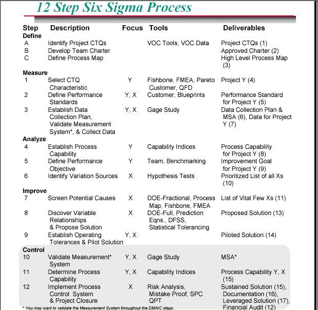 12 Step Six Sigma Process Design In Mind Pinterest - six sigma consultant sample resume