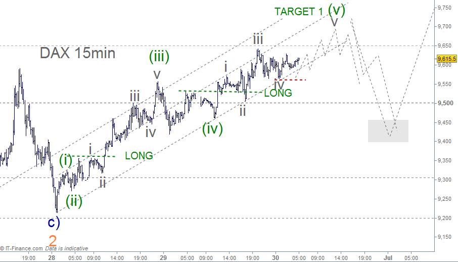 Head and Shoulders Pattern | S0 Candle BASIC Std | Wave