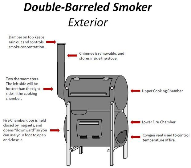 The No Weld Double Barrel Smoker And How To Use It Barrel Smoker Homemade Smoker Smoker Plans