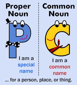 Difference Between Common and Proper Nouns with Examples