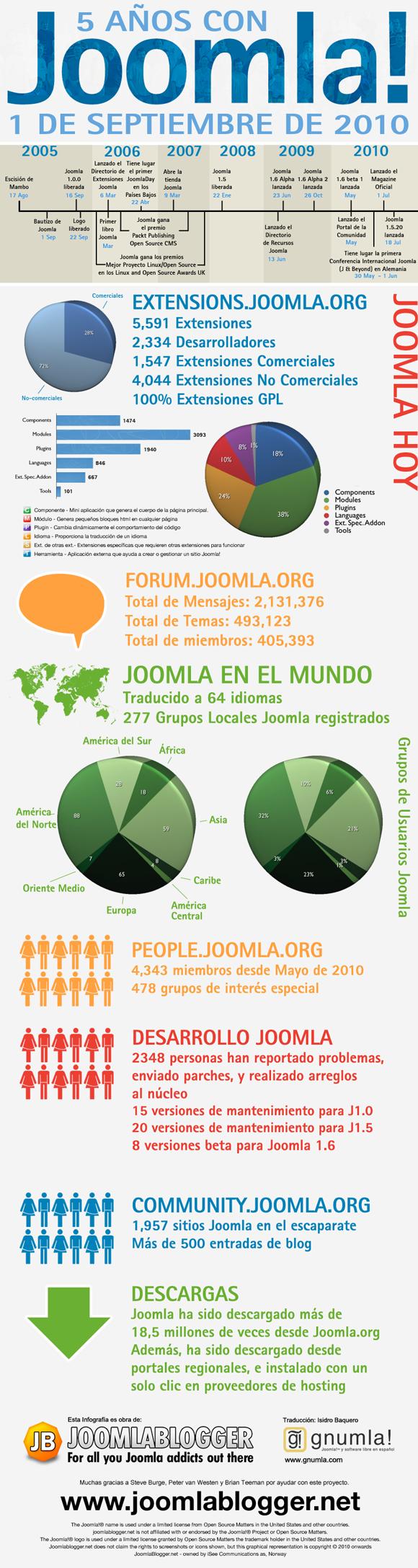 Esta infografía muestra la historia de Joomla! desde su concepción en 2005 hasta nuestros días, y es la versión en español de la original que creé para el 5º cumpleaños de Joomla! el 1 de Septiembre de 2010.  Además, el gráfico muestra algunos datos clave del proyecto a día de hoy.  Espero que disfrutéis de la infografía y la compartáis con todos vuestros conocidos ;). Gracias a Isidro Baquero de www.gnumla.com por la traducción al español.