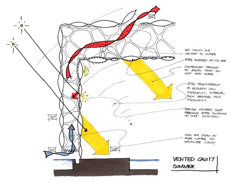 Etfe Google Search Degree Project Architecture Building Systems
