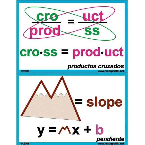 Math Graffiti Word Wall Posters - Algebra 1: Part 2 (50 cards ...