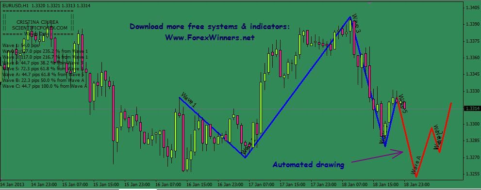 Elliott Wave Theory Wave Theory Stock Charts Waves