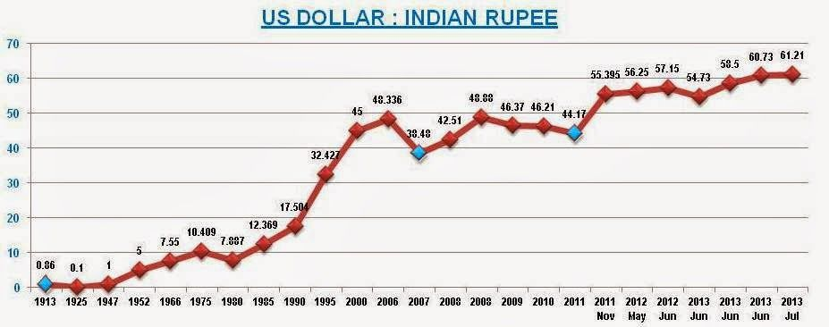 Usd Vs Inr Today Live Chart Good Place Pinterest