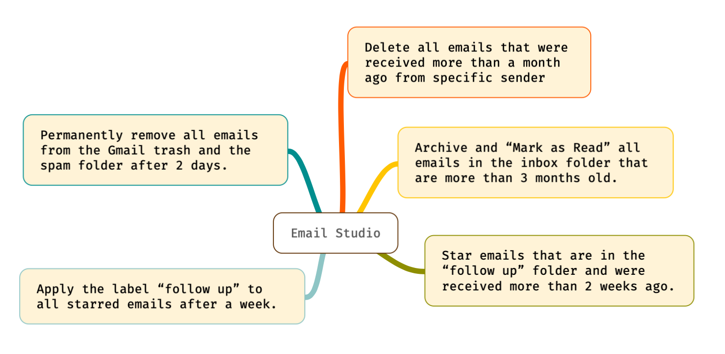 How To Delete Older Emails In Gmail Automatically Digital Inspiration Gmail How To Remove Email