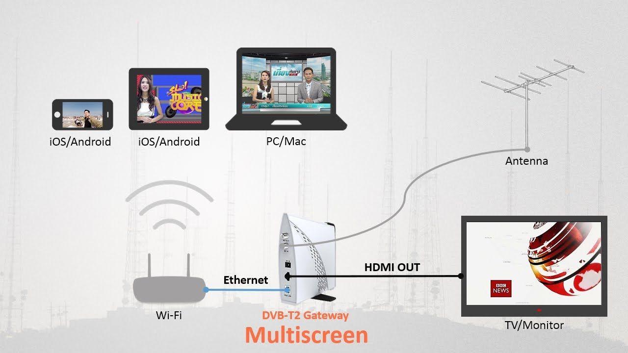Best VPN for LG Smart TV Change WebOS Region Smart tv