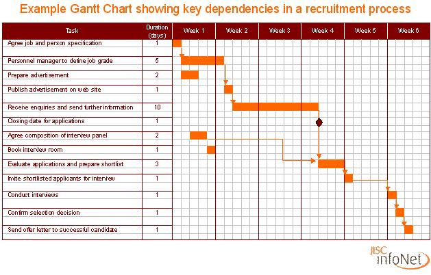Pin By Sharic Ransley On Ganttcharts Pinterest Gantt Chart