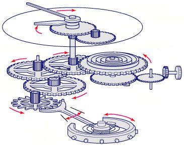 Как верно заводить механические часы для