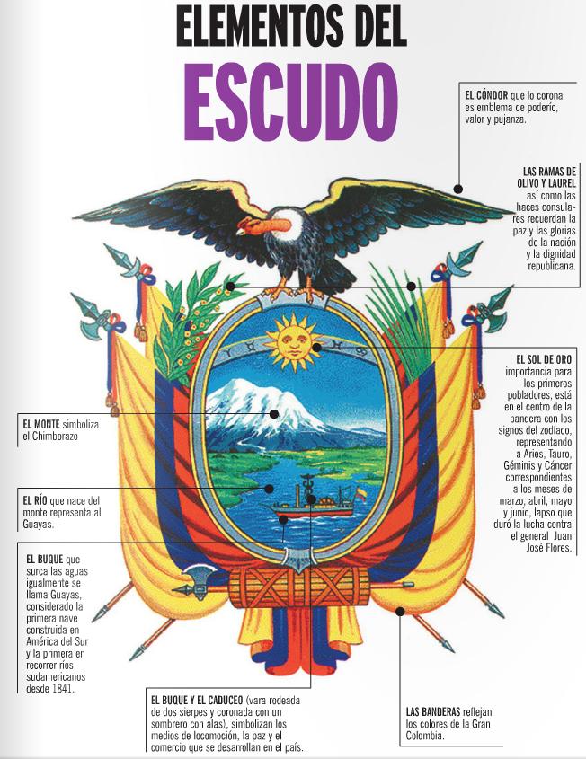 Partes Del Escudo Nacional Del Ecuador Y Su Significado Foros