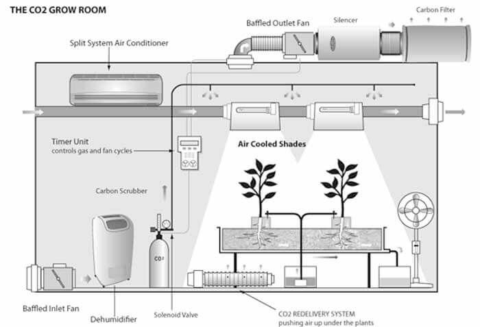 nice set for indoors | Hydroponics | Grow room, Grow room design