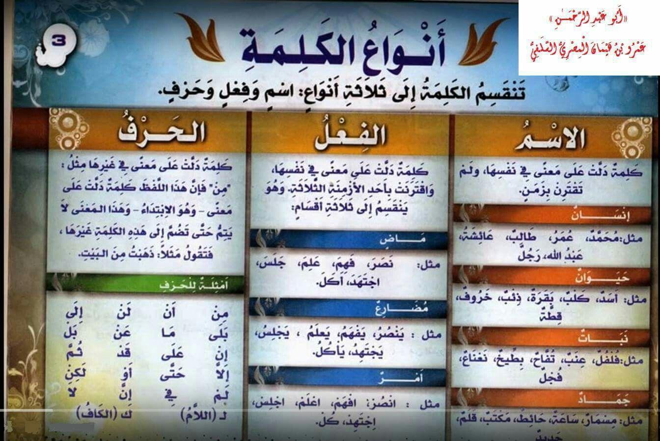 قواعد اللغة العربية للمبتدئين انواع الكلمة Arabic Langauge Arabic Language Language