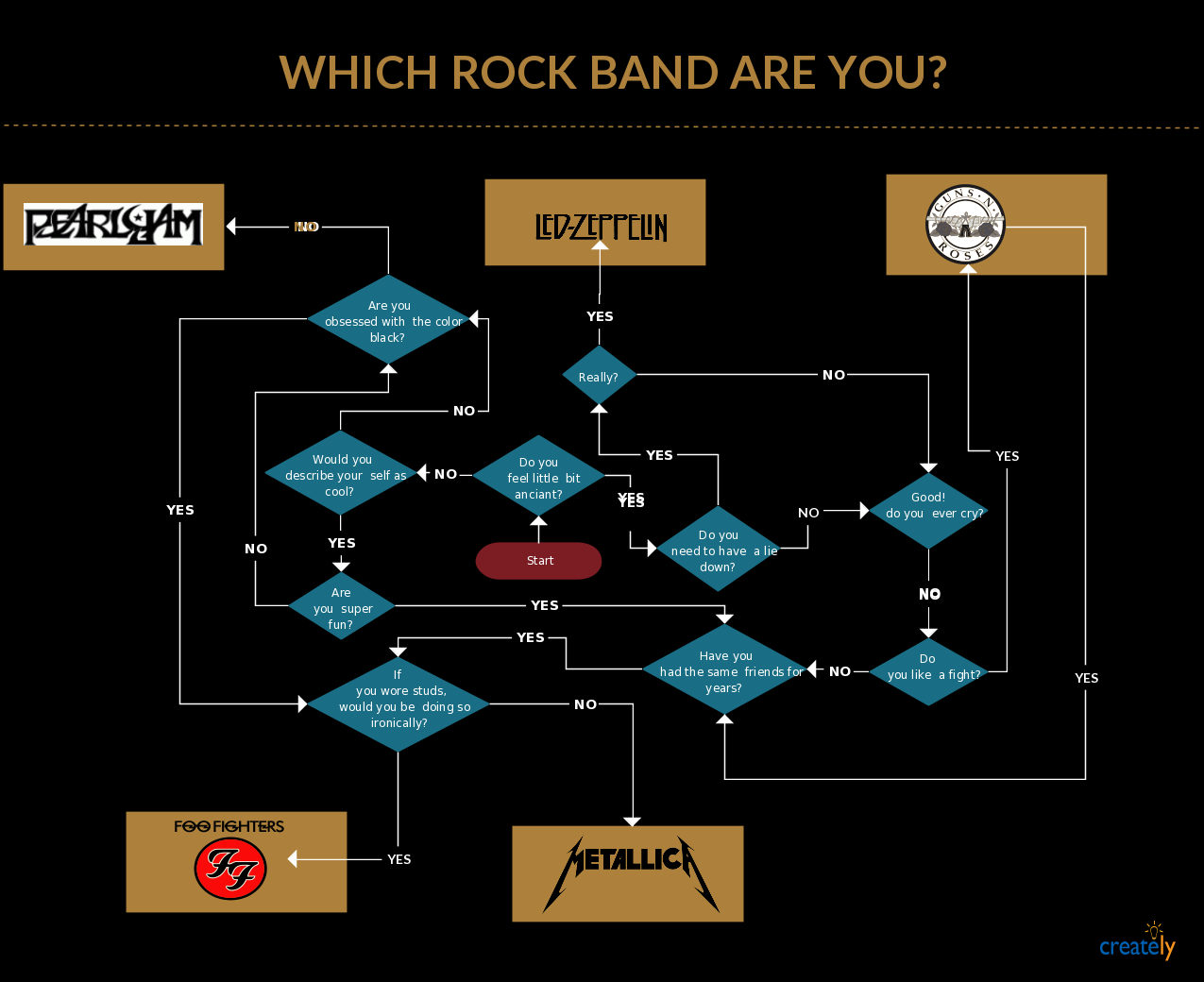 small resolution of which rock band are you metallica ledzeppelin ff click on the image to use as a template