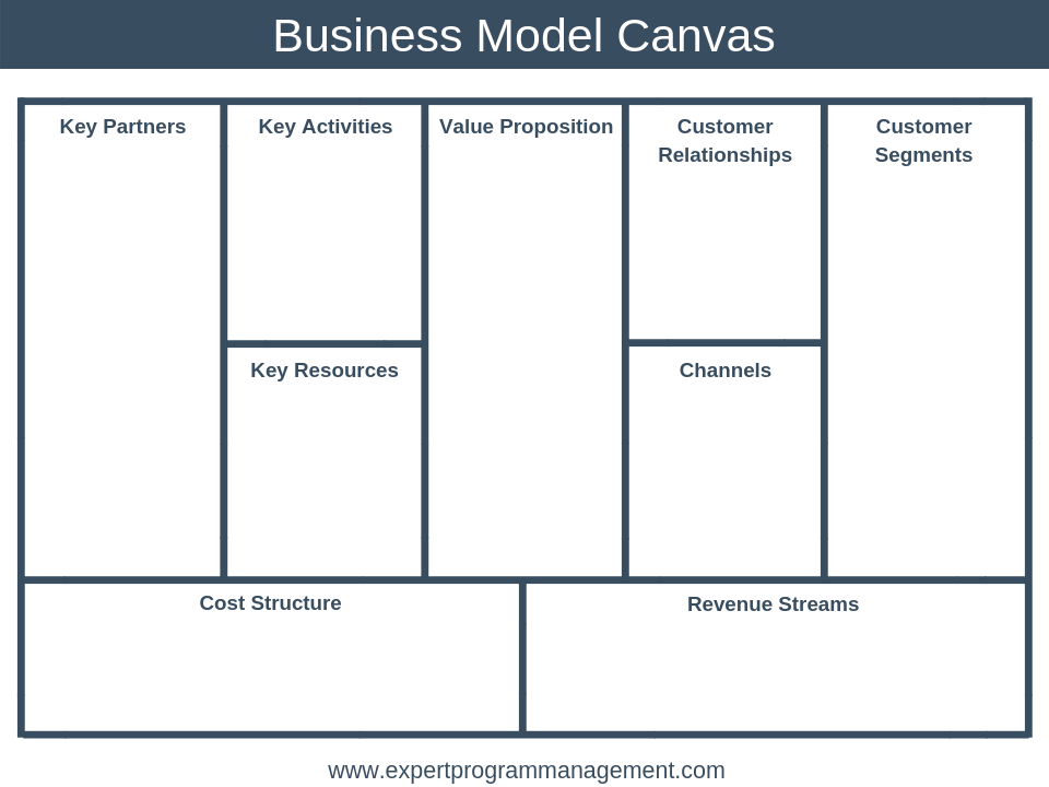 The Business Model Canvas Explained With Examples Epm Business Model Canvas Business Model Canvas Examples Business Model Template