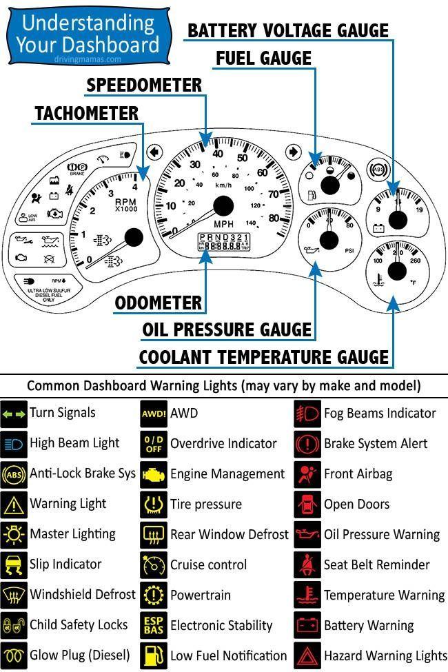 Printable Car Dashboard Diagram and Warning Light Symbols
