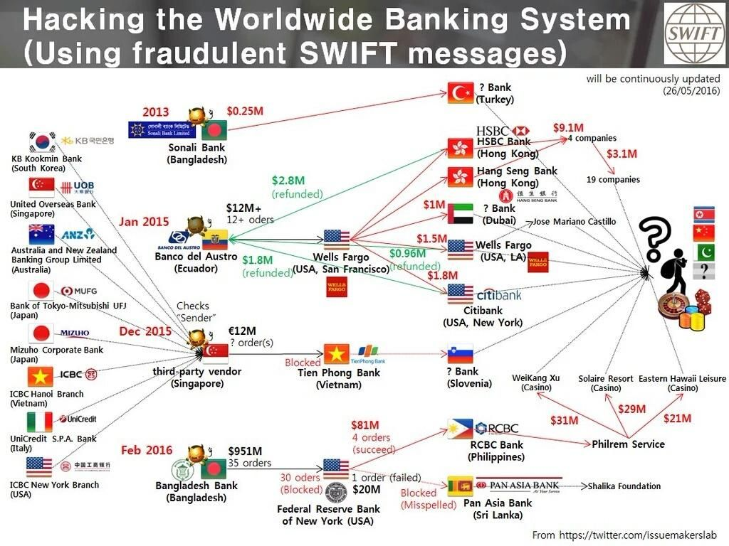 Hacking The Worldwide Banking System Using Swift Messages
