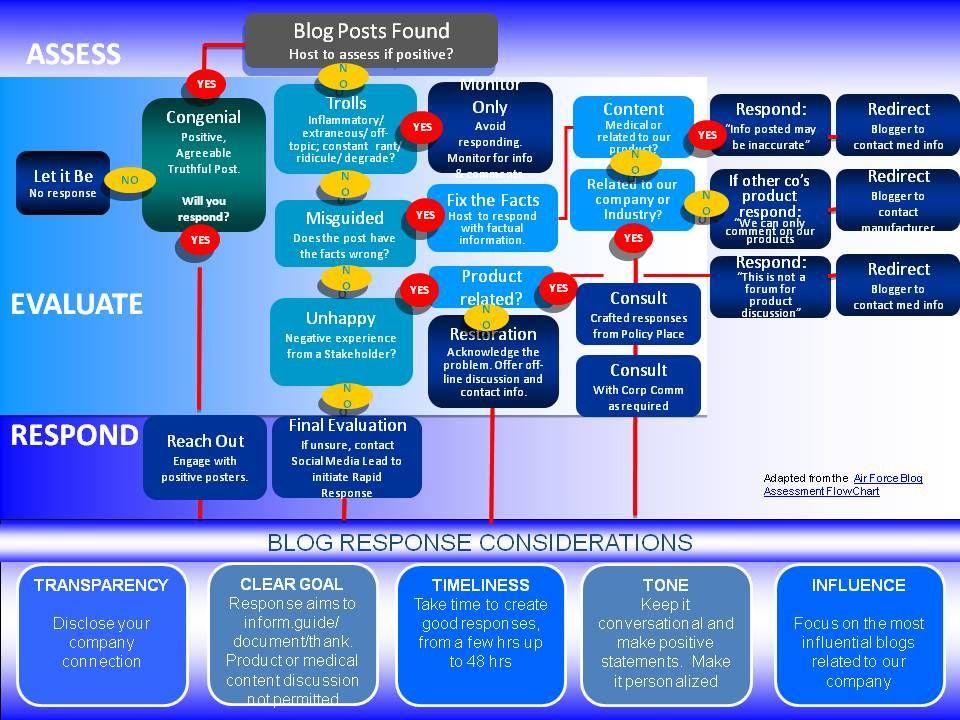 Pfizer social media response matrix social media social