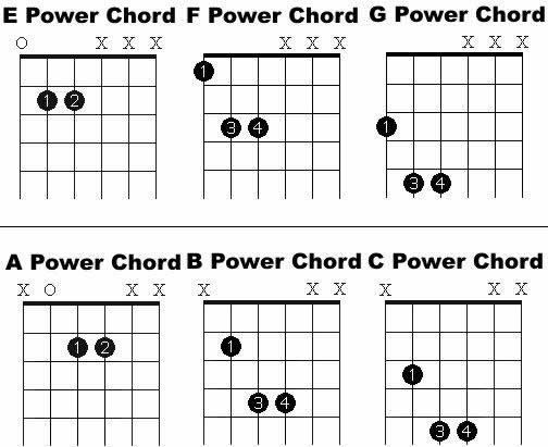 Power chord chart | Guitar Playing and Music | Pinterest | Power ...