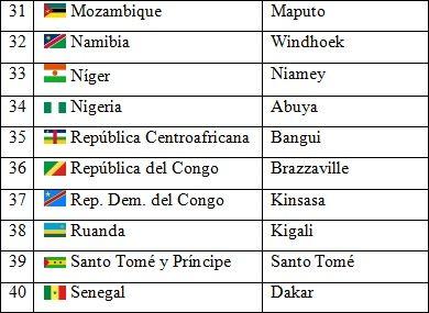 Www Saberespractico Com Paises America Paises Y Capitales Republica Centroafricana