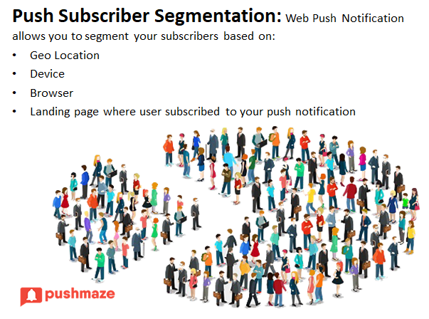 Push Subscriber Segmentation Push Notifications Segmentation Push