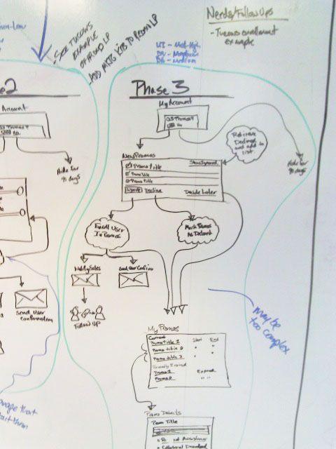 Whiteboard flow chart for phase also scribbles pinterest rh