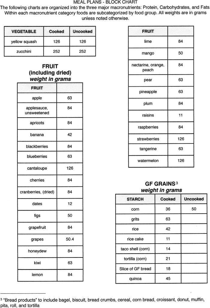 Zone Diet Get Started Crossfit Aptos Zone Diet Meal Plan Zone Diet Zone Diet Recipes