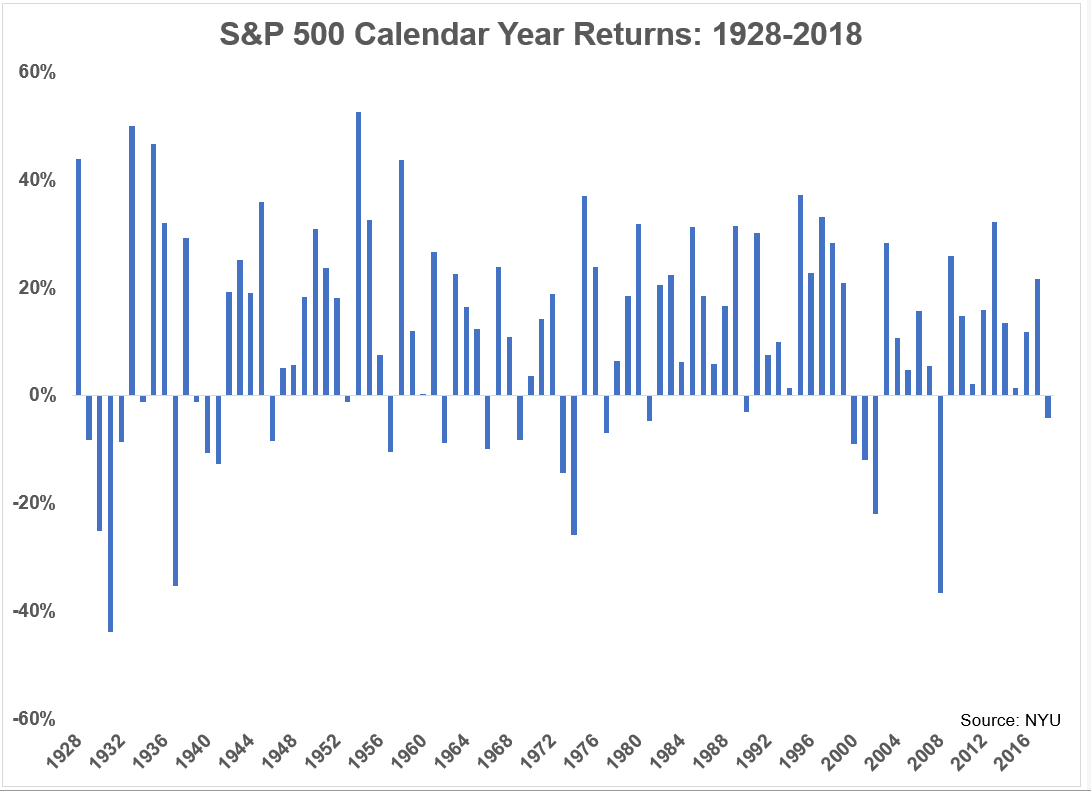 A Bad Year In The Bond Market Is A Bad Day In The Stock Market Bond Market Stock Market Bond Funds