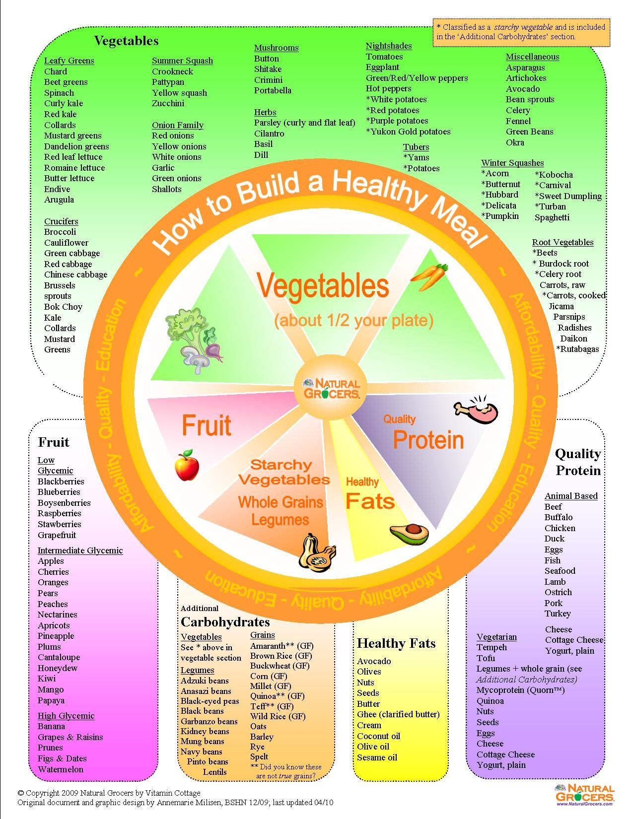 medium resolution of how to build a healthy meal from natural grocers
