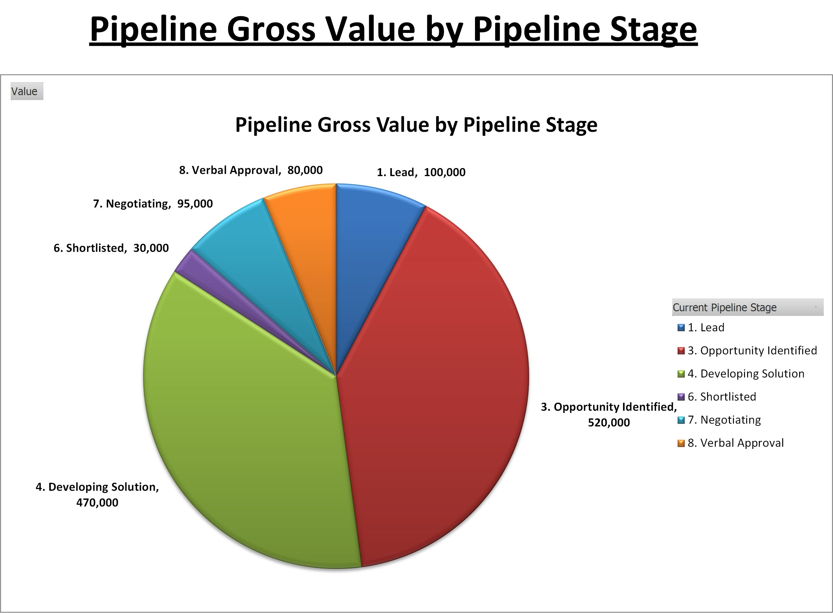 Pipeline Value By Pipeline Stage HttpWwwBusinesstoolsstore