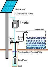 Solar Water Pump Block Diagram Design   Solar Energy   Solar powered on