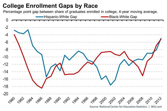 Amid Affirmative Action Ruling, Some Data on Race and College - affirmative action plan