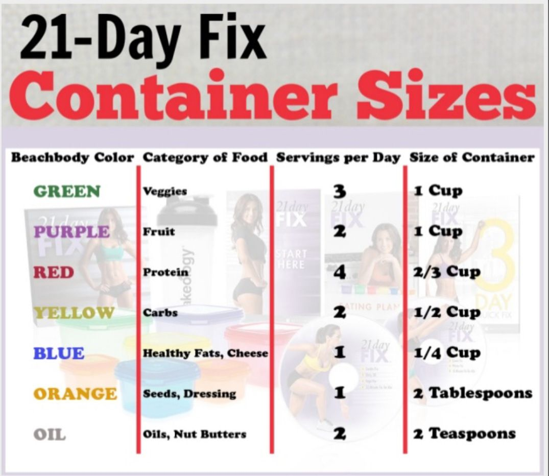 Thinking about getting started with the 21 day fix? I have had great results with the program so far! You can read about my very first review here. I've completed 3 rounds of the 21 day fix a…
