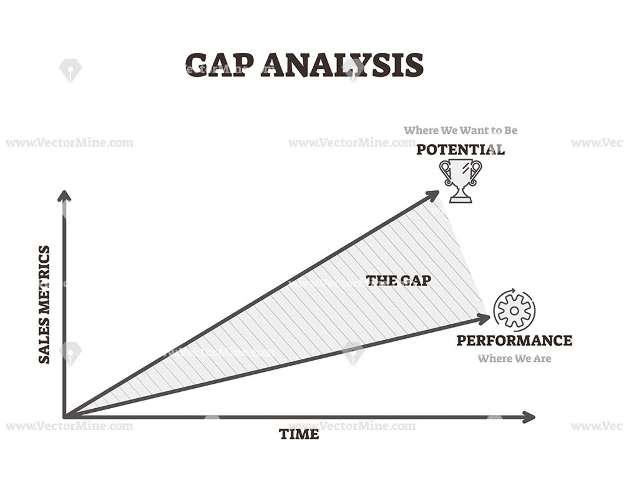 Gap Analysis Example Vector Illustration Graph Diagram Sales