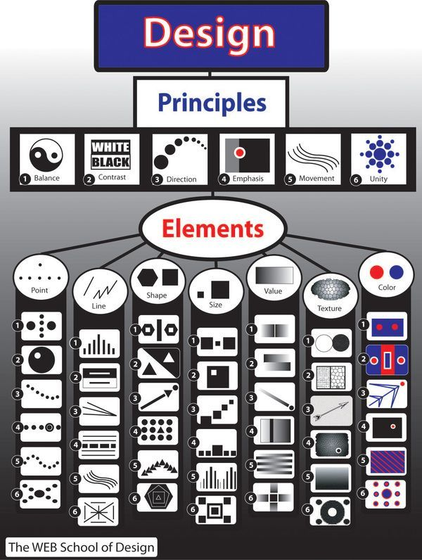 Elements And Principles Of Design Poster Art Demos Pinterest Design Art