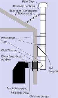 Installation Of Class A Chimney With A Tee Wood Stove Wall Wood