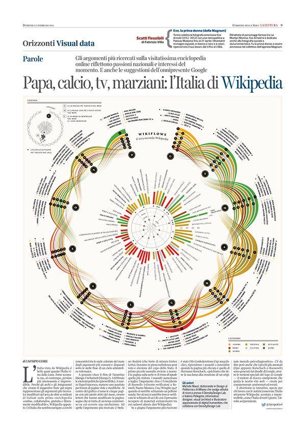 WIKIFLOWS - La Lettura #115 - Corriere della Sera on Behance