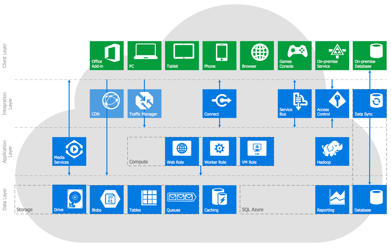 Windows Azure Reference Architecture This diagram was
