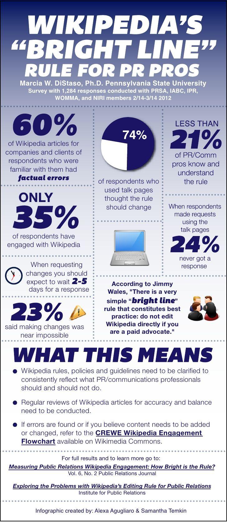 La relación entre los profesionales de la comunicación y Wikipedia.