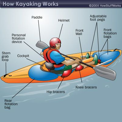 How kayaking works surf sports and gears for Kayak fishing gear list