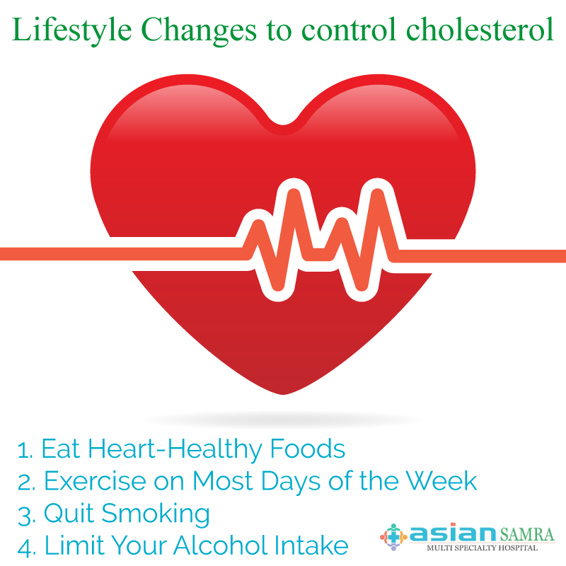 Lifestyle Changes to control cholesterol 1. Eat Heart-Healthy Foods 2. Exercise on Most Days of the Week 3. Quit Smoking 4. Limit Your Alcohol Intake #AsianSamra #Delhi #Health #HealthyLiving #ControlCholesterol