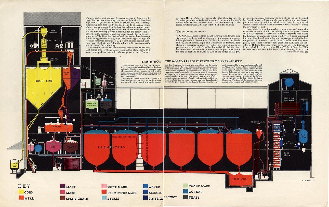 Whiskey Distillery Infographic Whiskey Distillery Distillery Distillation