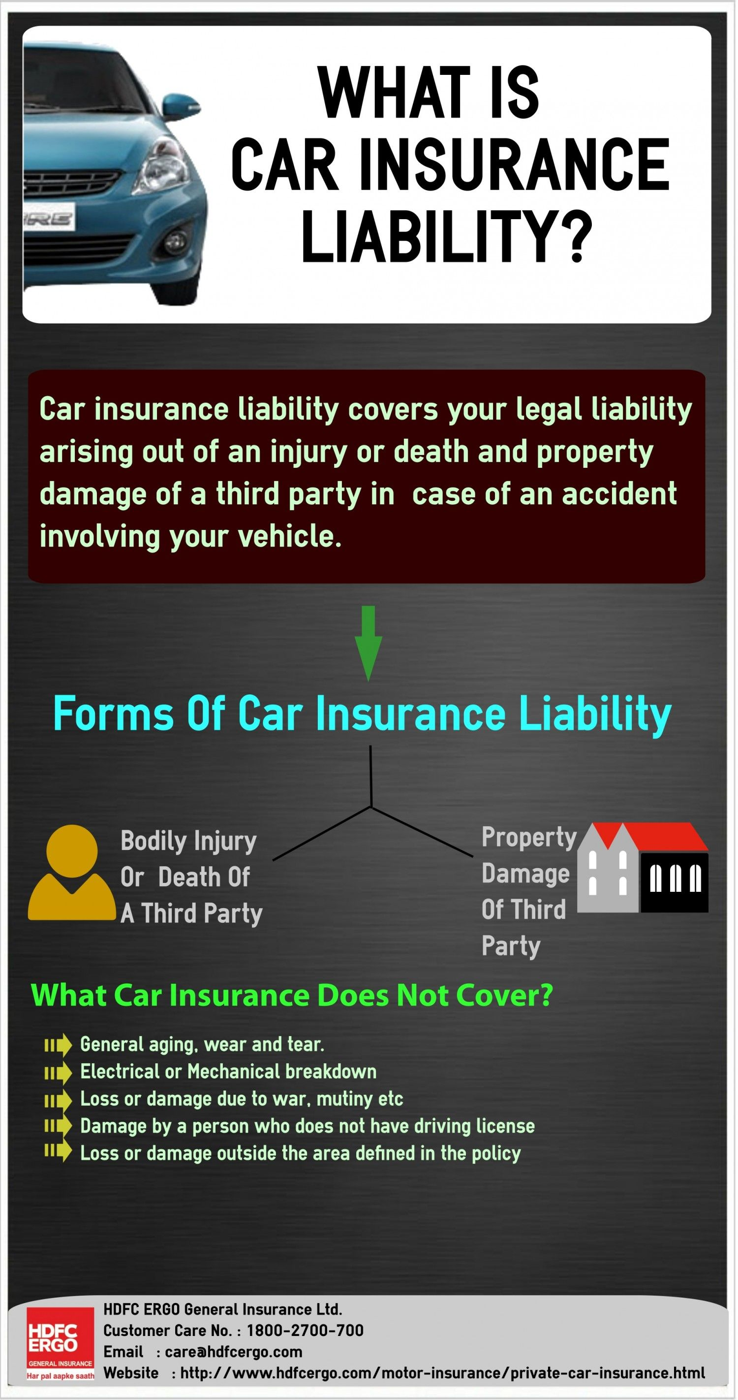 What Is Car Insurance Liability Visually Car Insurance Bodily