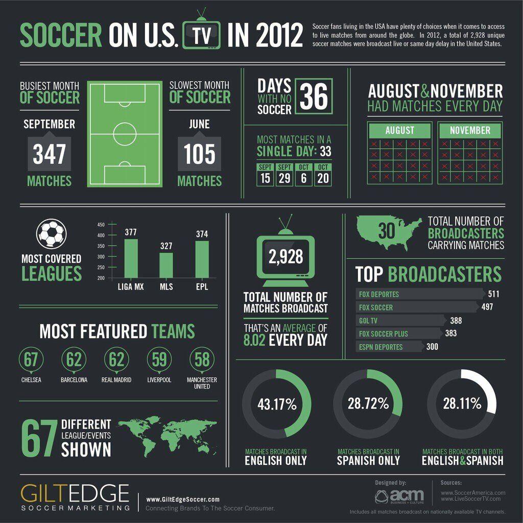 Gilt Edge Soccer Marketing on Soccer tv, Soccer, Infographic
