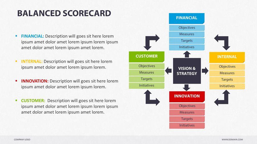 Balanced Scorecard Powerpoint Keynote, Vision