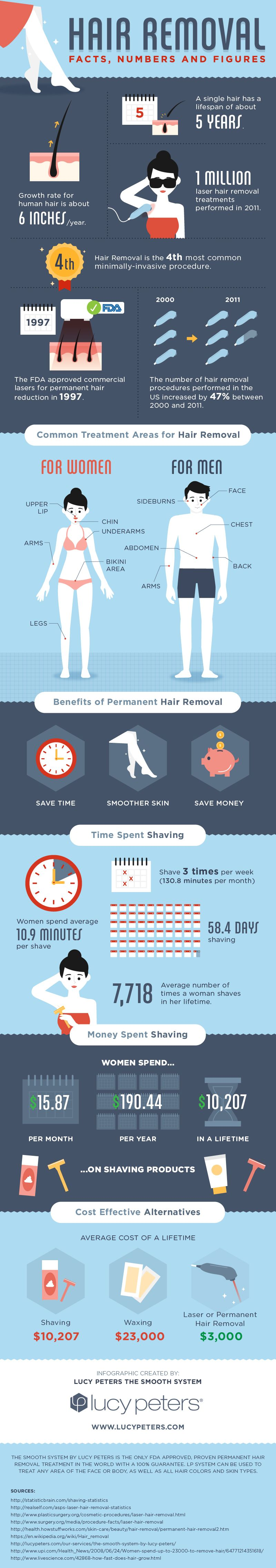 Hair Removal Facts, Numbers and Figures #infographic