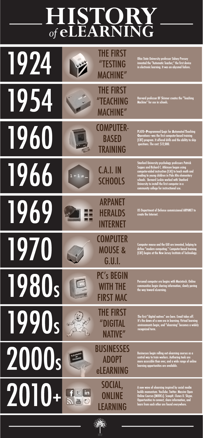 History Of Elearning Infographic Elearning Education Technology Learning Educational Infographic