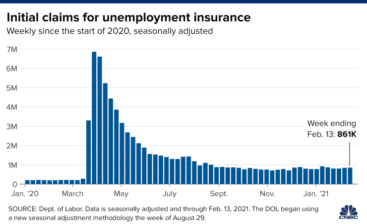 Jobless Claims Show Unexpected Move Higher In 2021 Marketing Jobs Labour Market Dow Jones