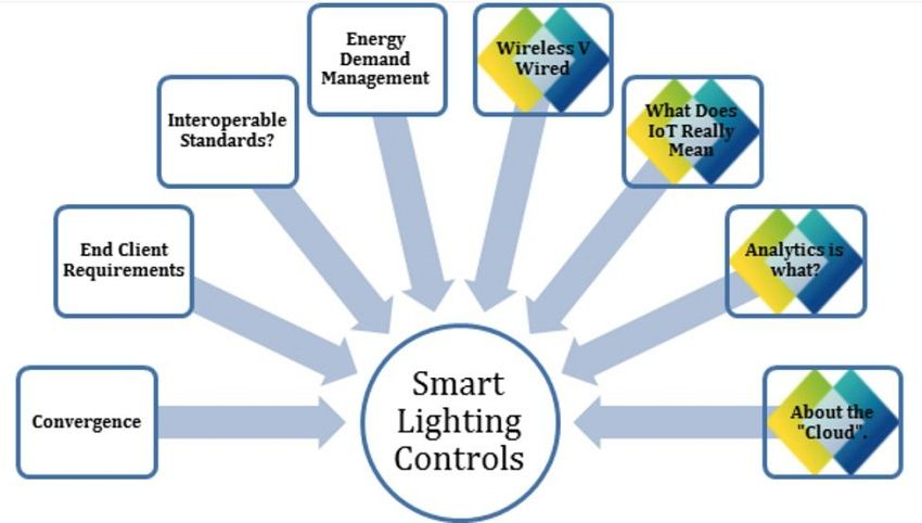 Smart Lighting Controls   8 Things To Know Part 1   Before Purchasing Your  Next Smart IoT Lighting Solution, .
