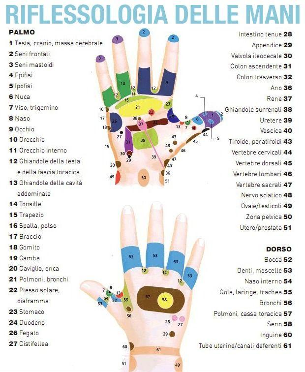 punti di riflessologia sulle mani per perdere peso