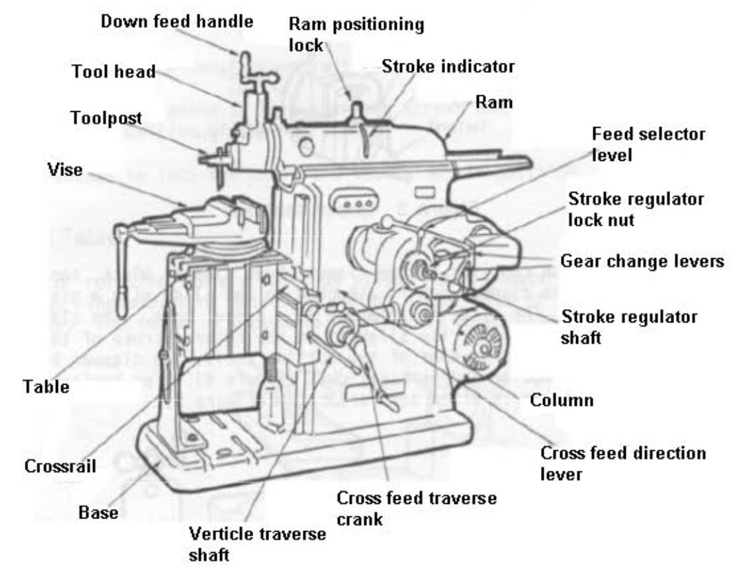 What is the shaper machine? What is the parts and types of